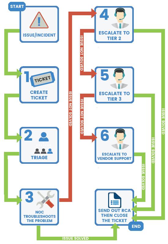 Network Operations Center   MotivIT